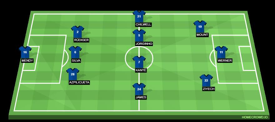 Manchester City Vs Chelsea Preview Probable Lineups Prediction Tactics Team News Key Stats