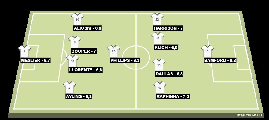 Football formation line-up Leeds 20-21  4-1-4-1