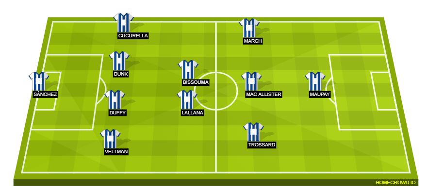Football formation line-up Brighton Probable Lineup  4-2-3-1
