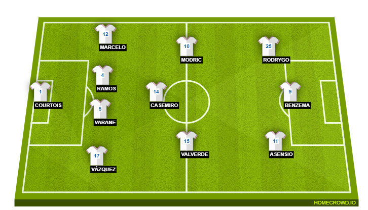 Real Madrid Vs Huesca Preview Probable Lineups
