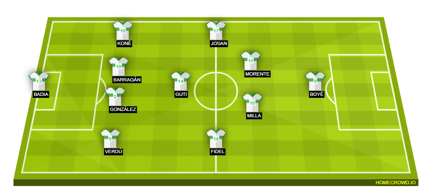 Football formation line-up Elche CF  4-1-4-1