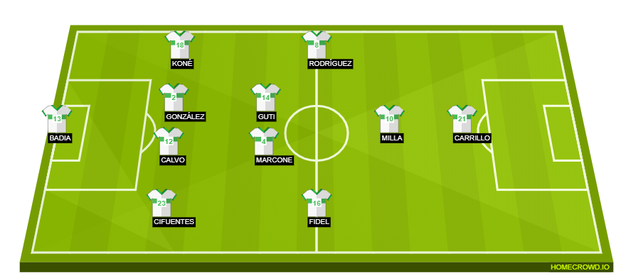 Football formation line-up Elche  4-2-3-1