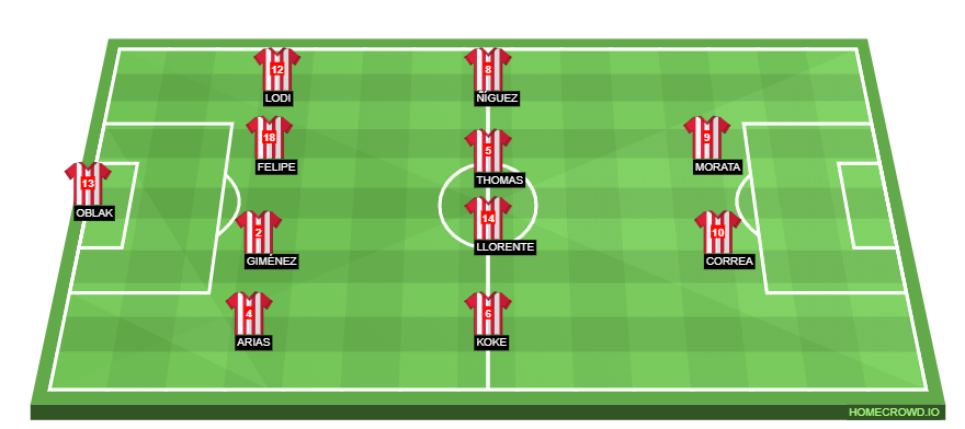 Football formation line-up Atlético Madrid  4-4-2