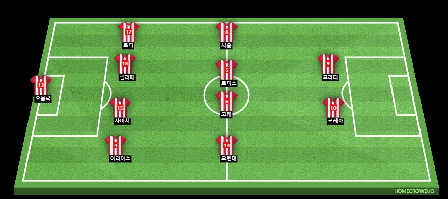 Football formation line-up Atlético Madrid  4-4-2