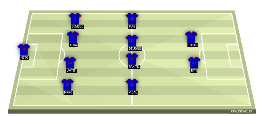 Football formation line-up FC Barcelona  4-4-2