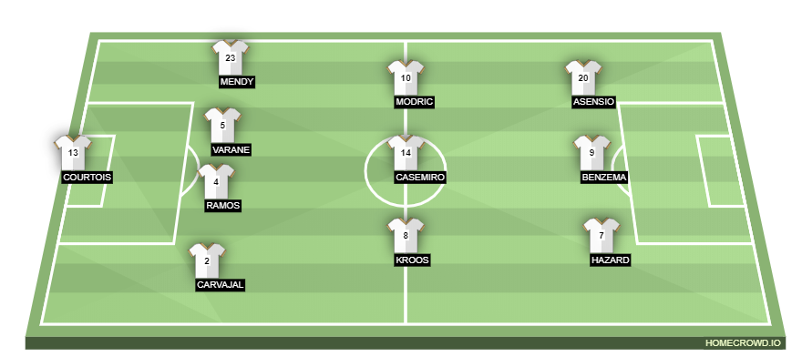 Football formation line-up Real Madrid  4-3-3