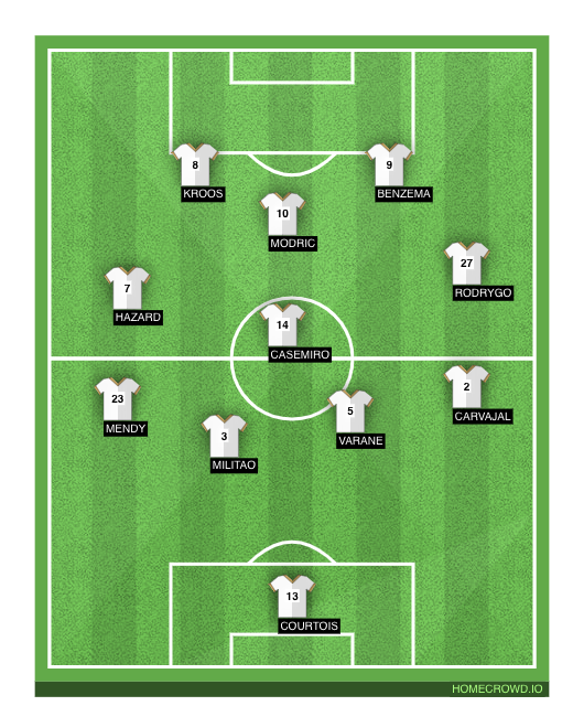 Football formation line-up Real Madrid  4-2-3-1