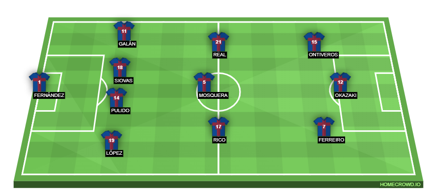 Huesca Vs Barcelona Preview Probable Lineups Prediction