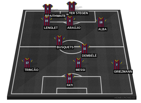Football formation line-up FC Barcelona  4-1-3-2