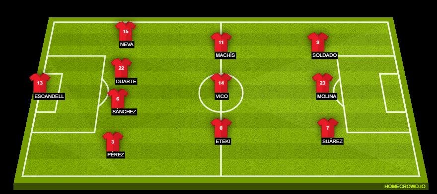 Football formation line-up Granada CF  4-3-3