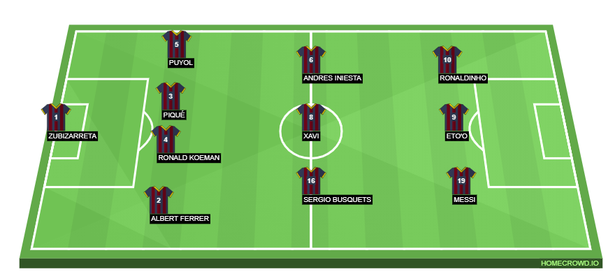 Football formation line-up Barcelona  4-3-3