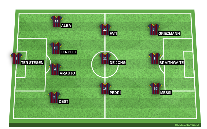 Football formation line-up FC Barcelona  4-3-3