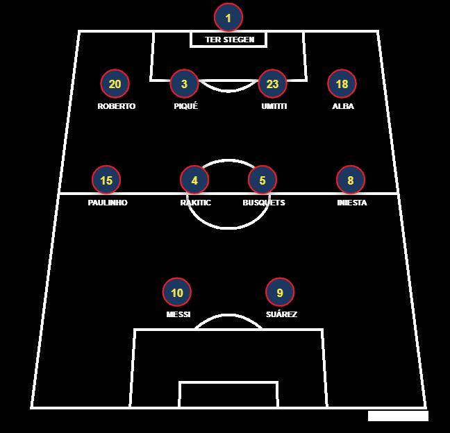 Football formation line-up BARCELONA  4-4-2