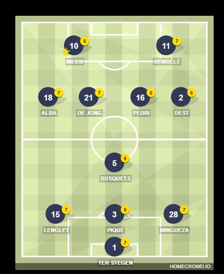Football formation line-up FC Barcelona rht 4-1-4-1