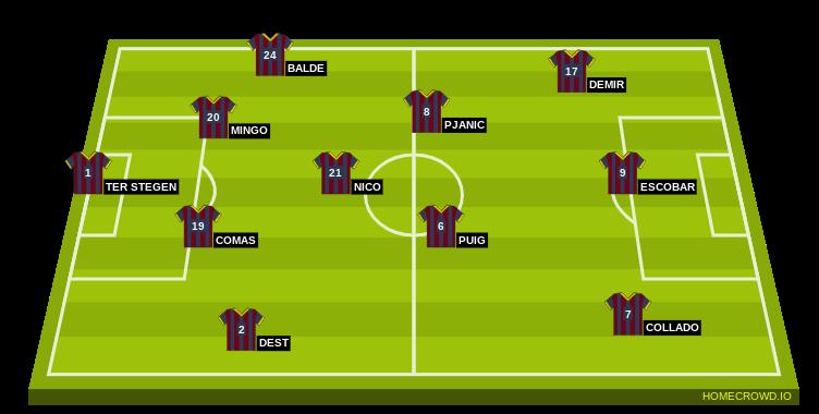 Football formation line-up Barca vs gmnastic possbible lineup  4-3-3