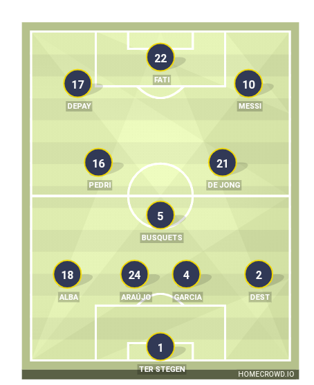 Football formation line-up Barcelona Real Madrid 4-3-3