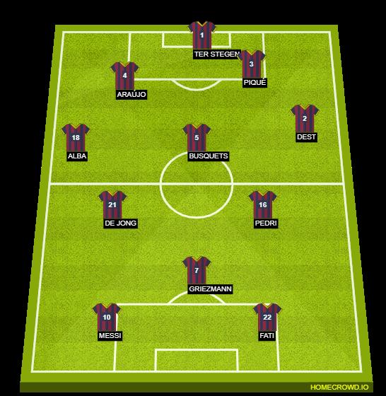 Football formation line-up FC Barcelona  4-1-3-2