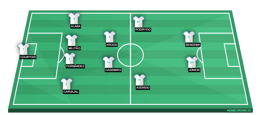 Football formation line-up Real Madrid  4-2-2-2