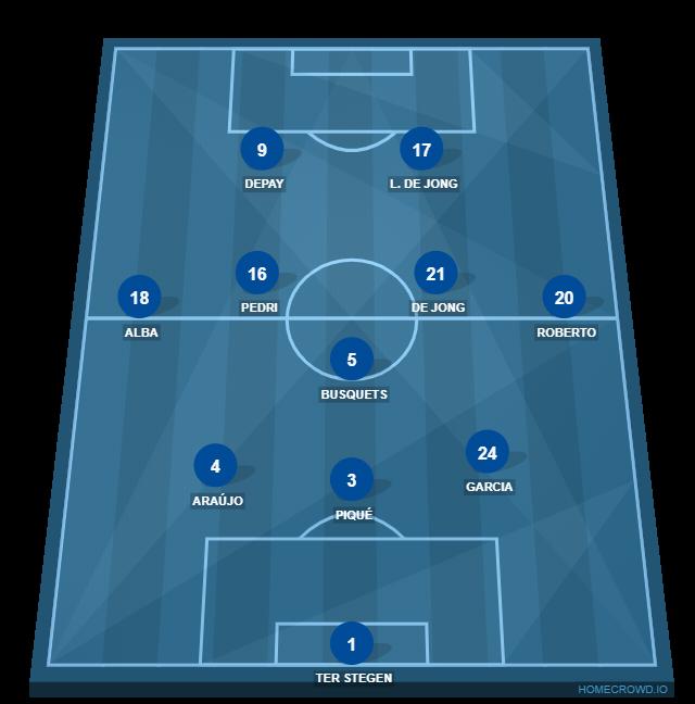 Football formation line-up FC Barcelona  3-5-2