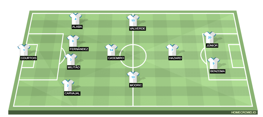 Football formation line-up Real Madrid  4-1-3-2