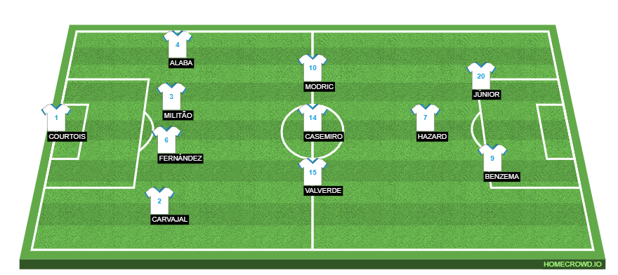Football formation line-up Real Madrid  4-4-2