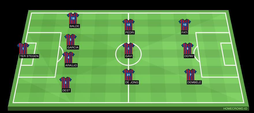 Football formation line-up FC Barcelona  4-3-3