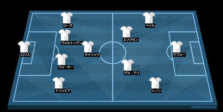 Football formation line-up tottenham  4-3-2-1
