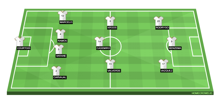 Football formation line-up Real Madrid, Spain  4-3-3