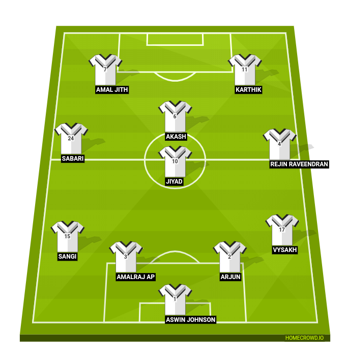 Football formation line-up MH FC  4-4-1-1