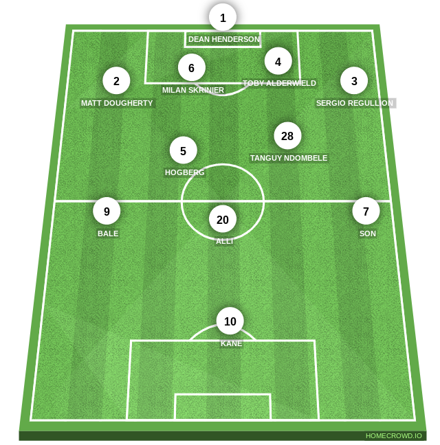Football formation line-up Tottenham  4-2-3-1
