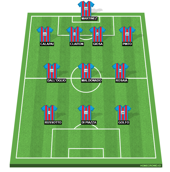 Football formation line-up CATANIA  4-3-3