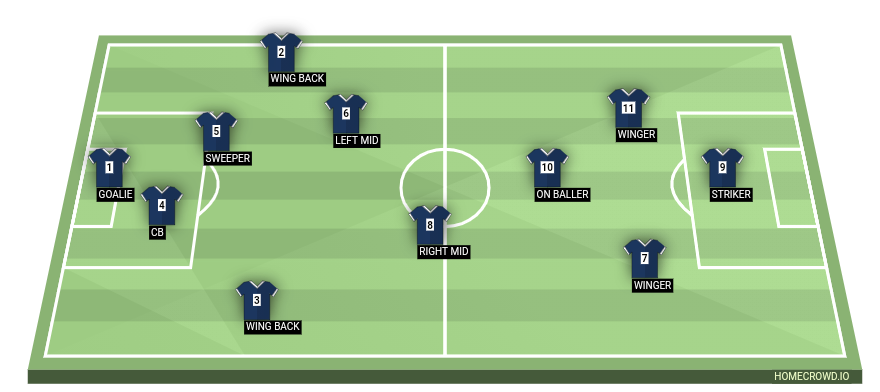 Football formation line-up Fc  4-1-4-1