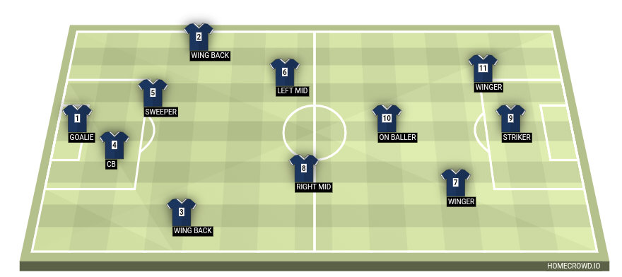 Football formation line-up Good  4-1-2-1-2