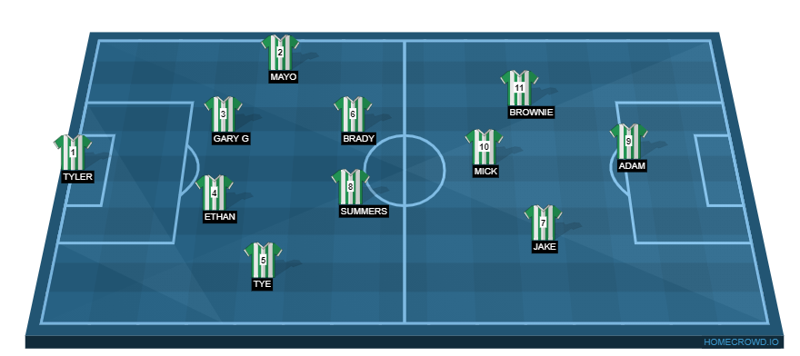 Football formation line-up Warriors  4-2-3-1