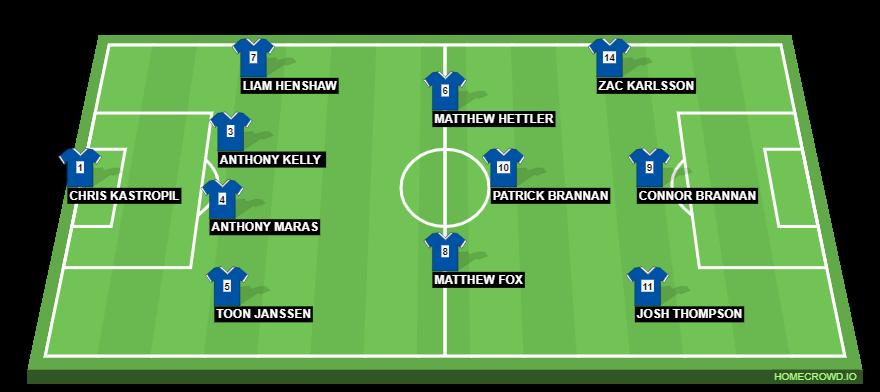 Football formation line-up STARTING XI V GORDON FC GORDON FC  4-3-3
