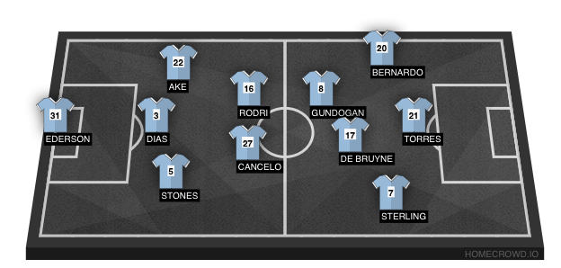 Football formation line-up CT New  4-3-2-1