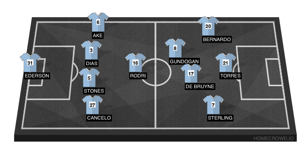 Football formation line-up Ct new 4  4-3-2-1