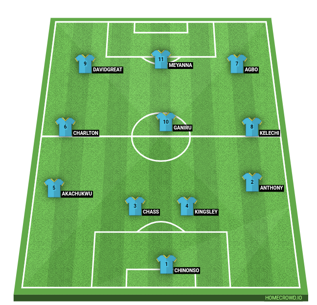 Football formation line-up GOGIS FC  4-3-3