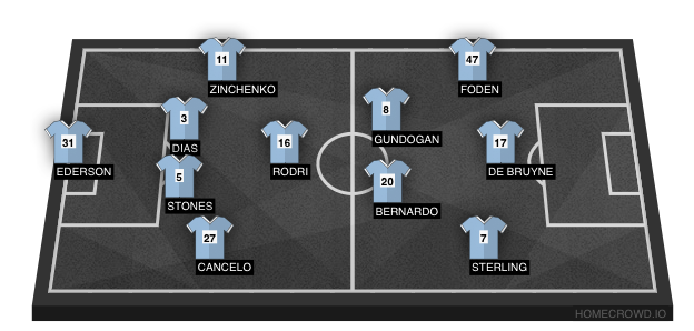 Football formation line-up Ct chelsea  4-3-3