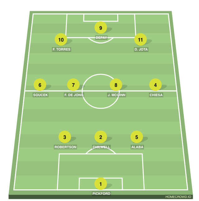 Football formation line-up Kundante  3-4-3