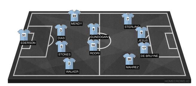 Football formation line-up Ct early season  3-5-2