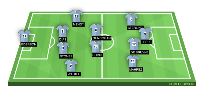 Football formation line-up Ct early season  3-4-3