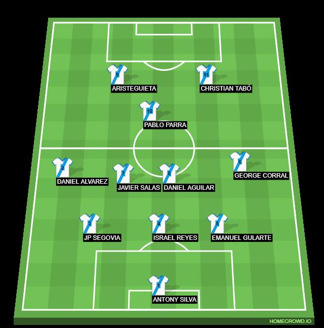 Football formation line-up Rayados  4-2-3-1