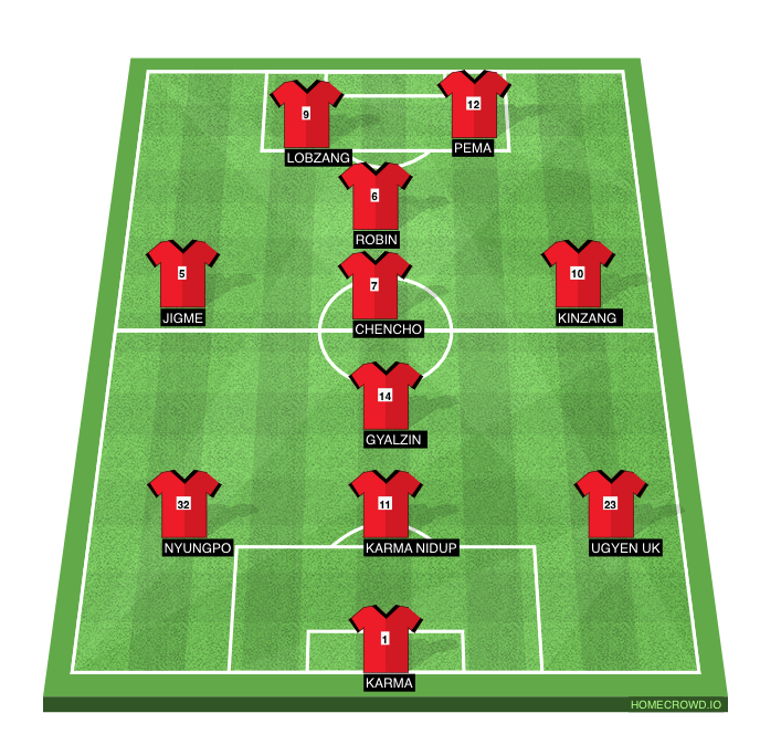 Football formation line-up RED DEVILS  4-4-1-1