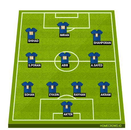 Football formation line-up TEAM  4-3-3