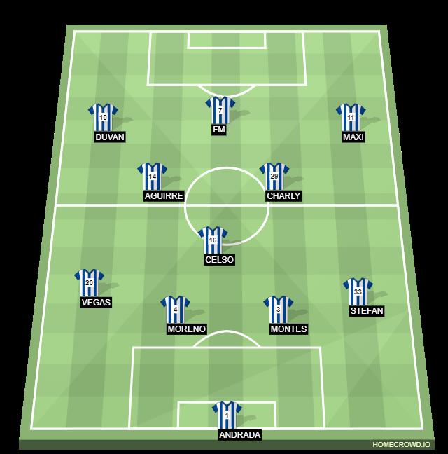 Football formation line-up Rayados  4-3-3