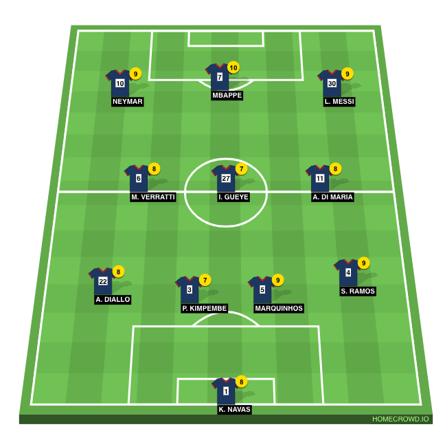 Football formation line-up PSG 29th August, 2021 Reims 4-3-3