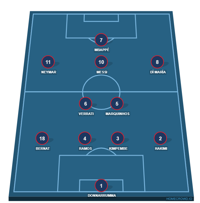 Football formation line-up PSG  4-2-3-1