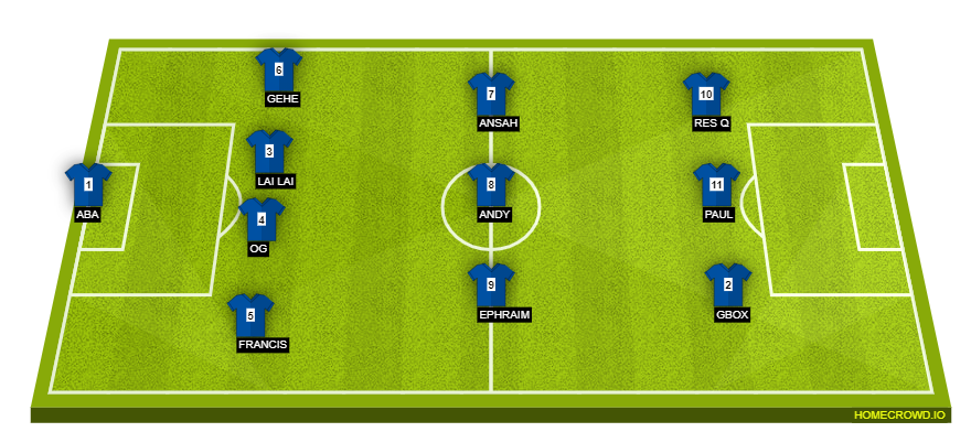 Football formation line-up All Stars  4-3-3