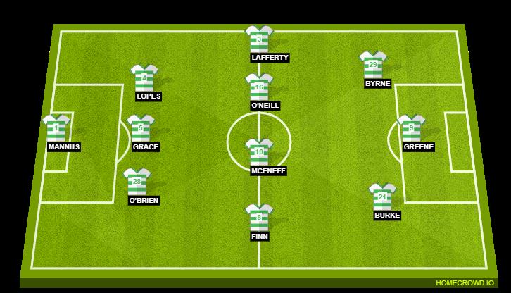 Shamrock Rovers Vs Ac Milan Preview Probable Lineups Prediction Tactics Team News Key Stats